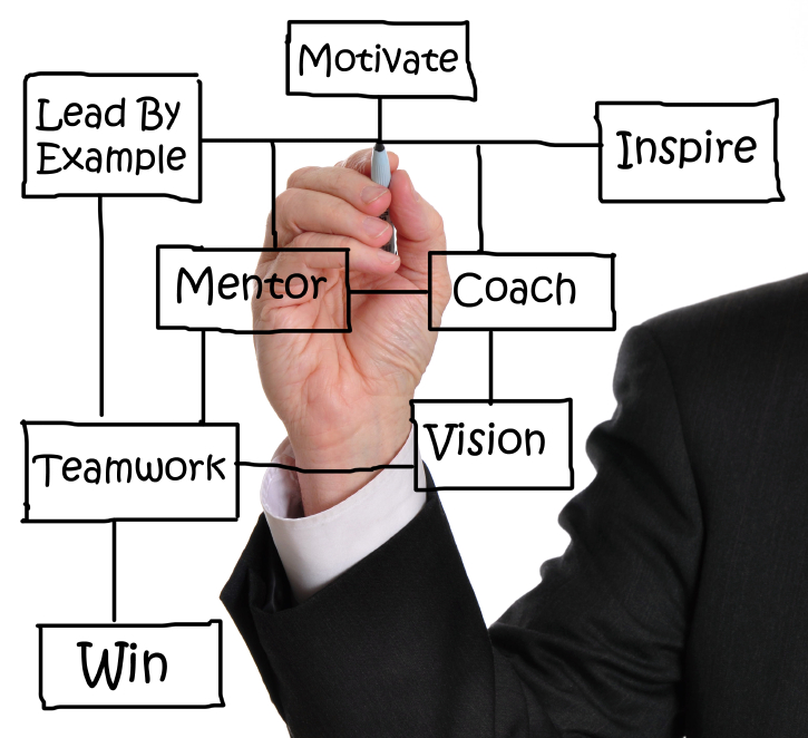 the benefits of coaching employees | workplace psychology