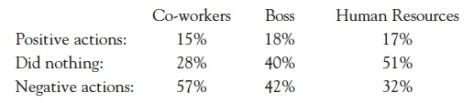 WBI 2003 survey