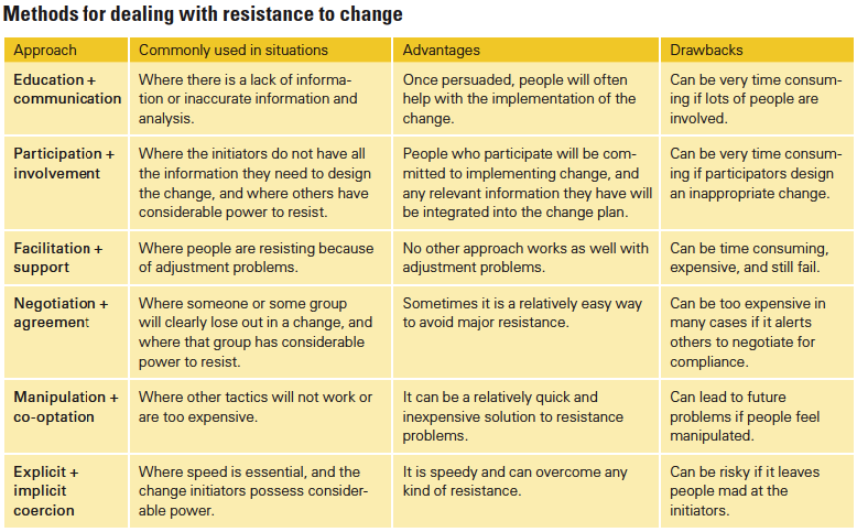strategic change interventions involve improving