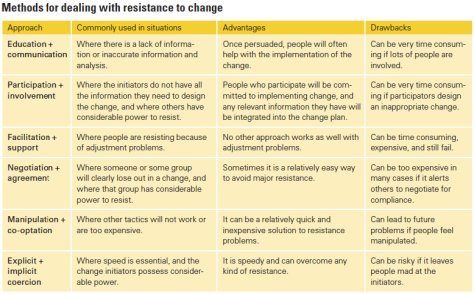 "Methods for dealing with resistance to change | Source: Kotter and Schlesinger's 2008 article ""Choosing Strategies for Change"""