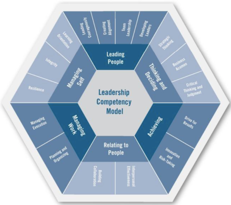 leadership models and competency frameworks Is your leadership competency framework  if they explicitly check their leadership and other competency frameworks for  be conveyed by role models.